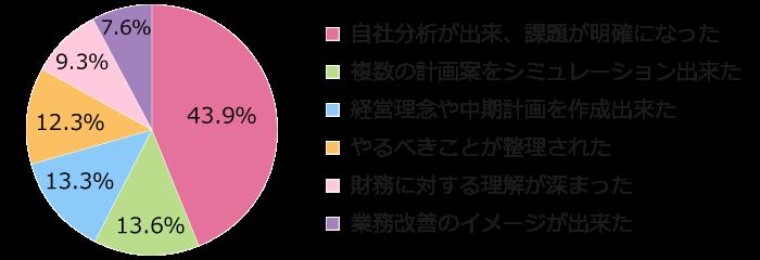 将軍の日-グラフ